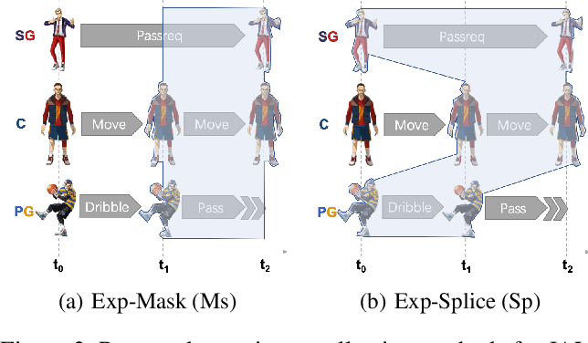 Figure 4 for Fever Basketball: A Complex, Flexible, and Asynchronized Sports Game Environment for Multi-agent Reinforcement Learning