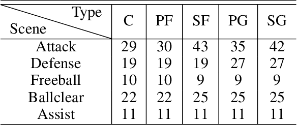 Figure 2 for Fever Basketball: A Complex, Flexible, and Asynchronized Sports Game Environment for Multi-agent Reinforcement Learning