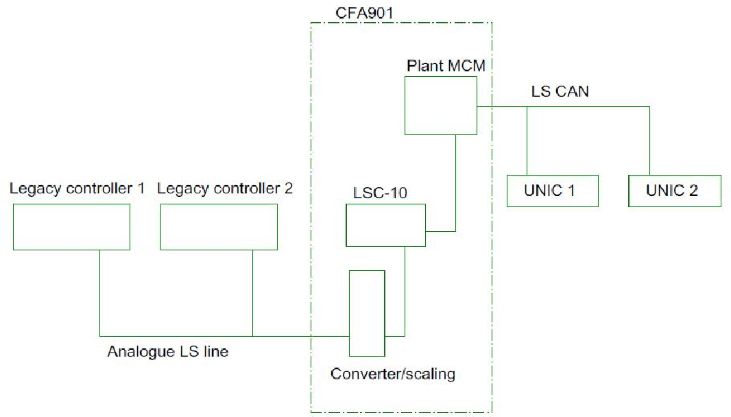Figure 27 from LOAD SHARING COMMUNICATION BETWEEN DIFFERENT