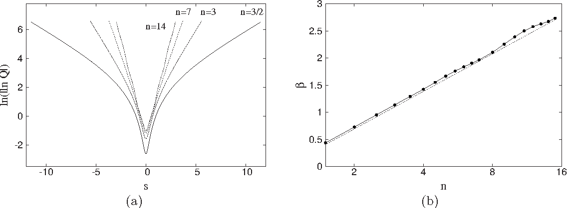 FIG. 3. a The tails of the compactons in double-logarithmic scale. b Comparison of the estimate 27 with the compactons obtained from 19a and 19b .