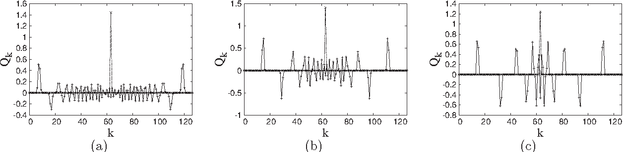 FIG. 5. Evolution of an initial step like in Fig. 4 for various nonlinearity indices a n=1.5, b n=3, and c n=10. The initial state is shown as a dashed line; the solid line is the state at time t=80.