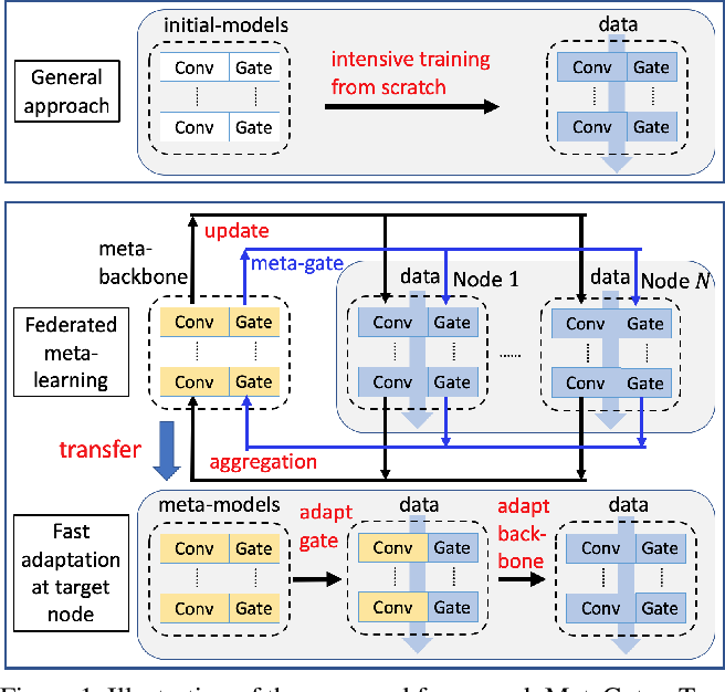 Figure 1 for MetaGater: Fast Learning of Conditional Channel Gated Networks via Federated Meta-Learning