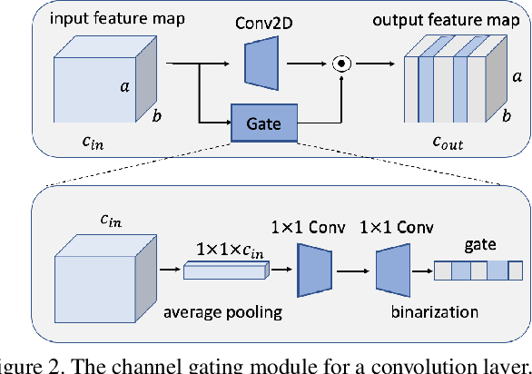 Figure 3 for MetaGater: Fast Learning of Conditional Channel Gated Networks via Federated Meta-Learning