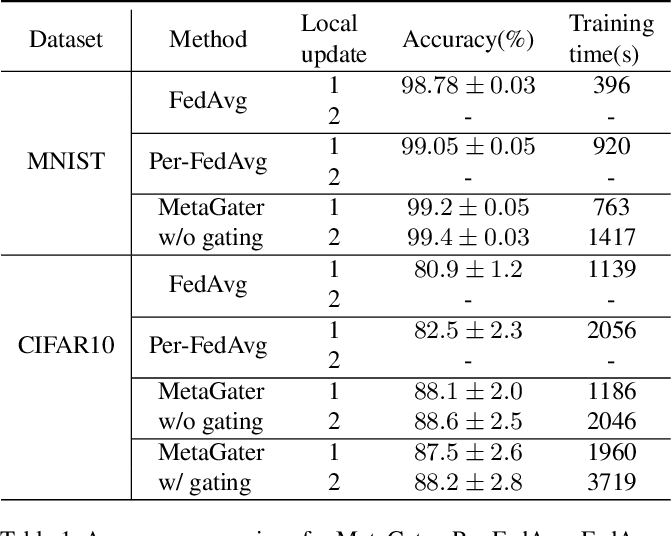 Figure 2 for MetaGater: Fast Learning of Conditional Channel Gated Networks via Federated Meta-Learning