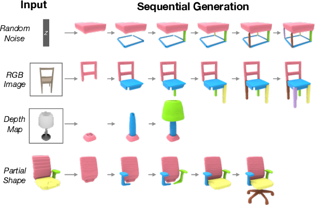 Figure 1 for PQ-NET: A Generative Part Seq2Seq Network for 3D Shapes