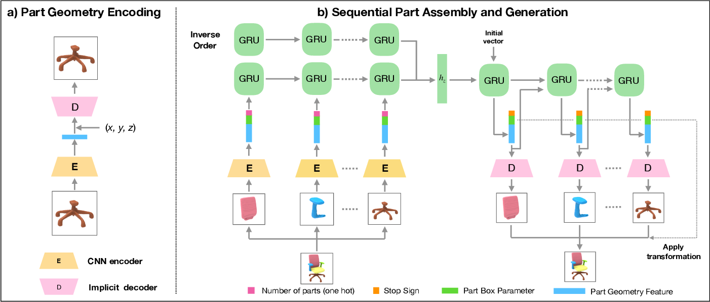 Figure 3 for PQ-NET: A Generative Part Seq2Seq Network for 3D Shapes