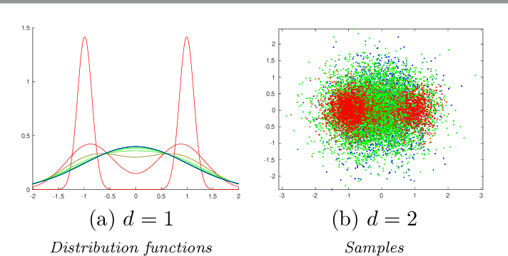 Figure 1 for $k$-Variance: A Clustered Notion of Variance
