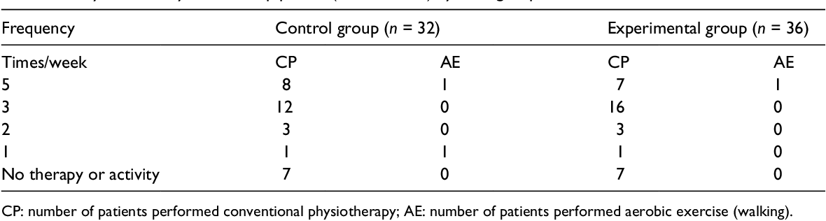 Table 1 from Long-term follow-up of a randomized controlled