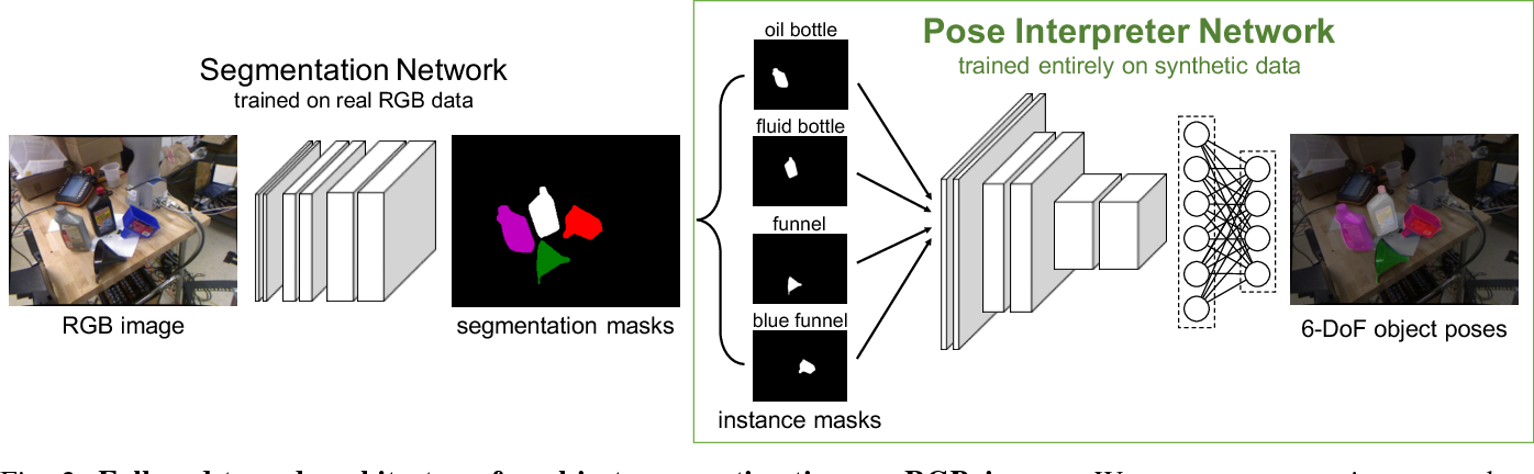 Figure 2 for Real-Time Object Pose Estimation with Pose Interpreter Networks