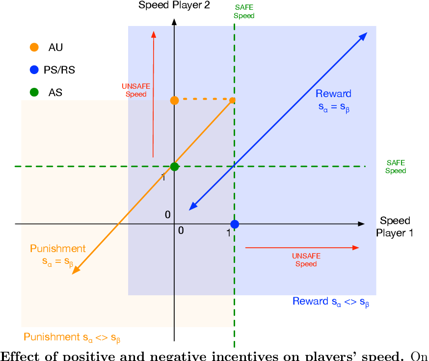 Figure 1 for Mediating Artificial Intelligence Developments through Negative and Positive Incentives