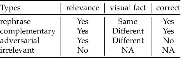 Figure 3 for Inverse Visual Question Answering: A New Benchmark and VQA Diagnosis Tool