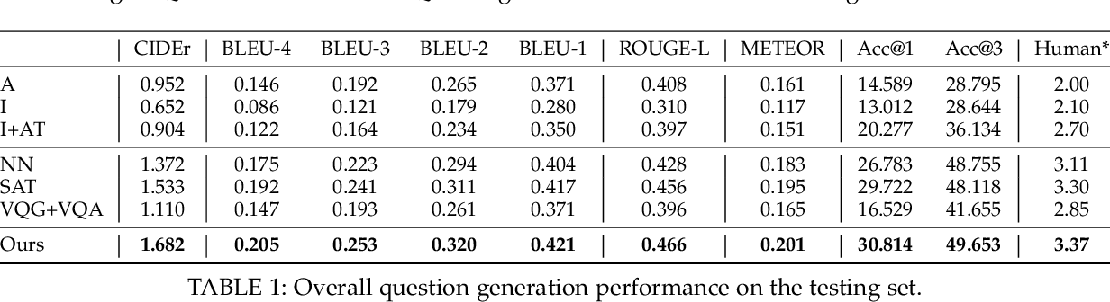 Figure 2 for Inverse Visual Question Answering: A New Benchmark and VQA Diagnosis Tool