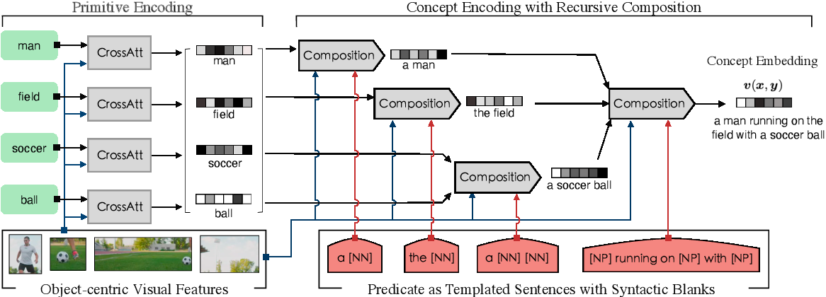 Figure 3 for Visually Grounded Concept Composition