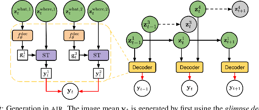 Figure 1 for Sequential Attend, Infer, Repeat: Generative Modelling of Moving Objects