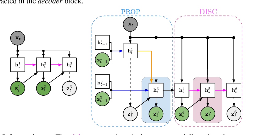 Figure 2 for Sequential Attend, Infer, Repeat: Generative Modelling of Moving Objects