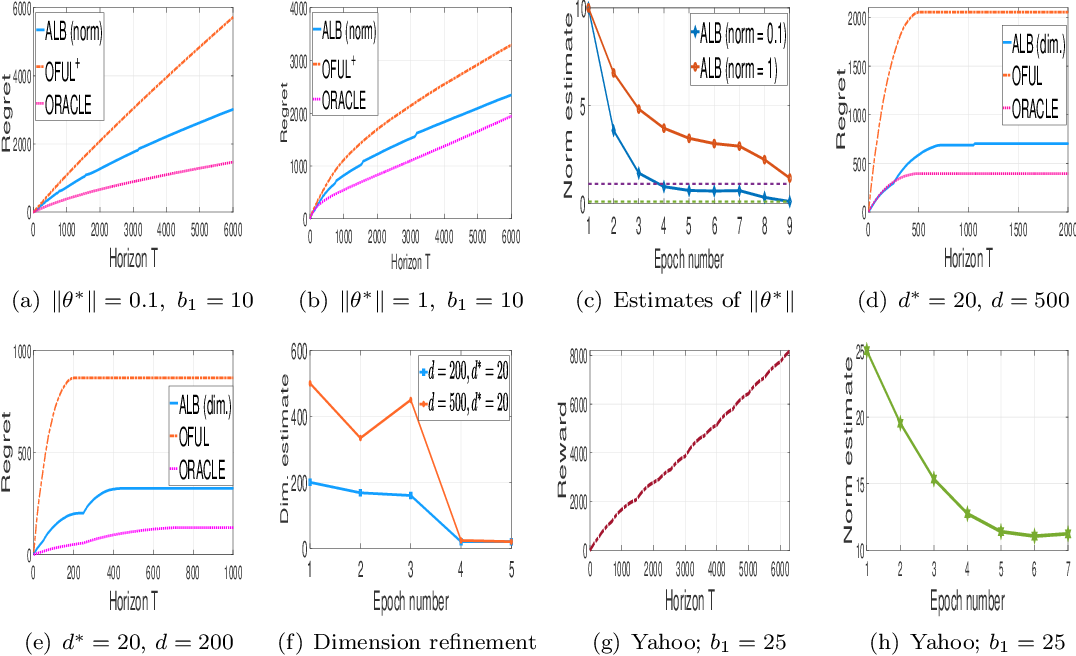 Figure 1 for Problem-Complexity Adaptive Model Selection for Stochastic Linear Bandits