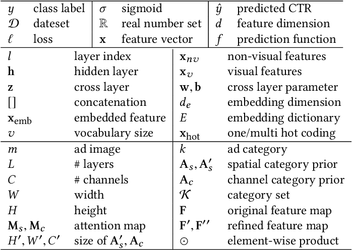 Figure 2 for Category-Specific CNN for Visual-aware CTR Prediction at JD.com