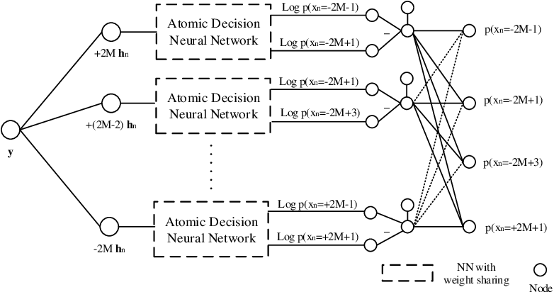 Figure 1 for Learning for Integer-Constrained Optimization through Neural Networks with Limited Training