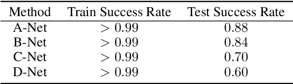 Figure 2 for Learning for Integer-Constrained Optimization through Neural Networks with Limited Training