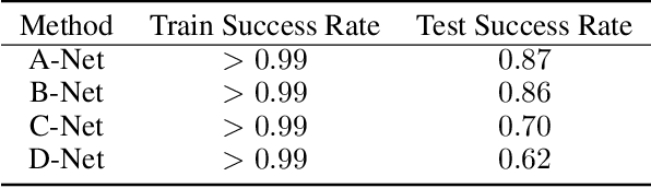 Figure 4 for Learning for Integer-Constrained Optimization through Neural Networks with Limited Training