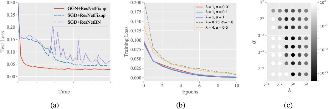 Figure 2 for A Gram-Gauss-Newton Method Learning Overparameterized Deep Neural Networks for Regression Problems