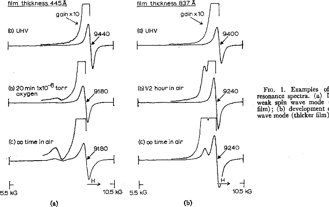Figure 1 From Observation Of Spin Wave Resonance In Ni Thin Films