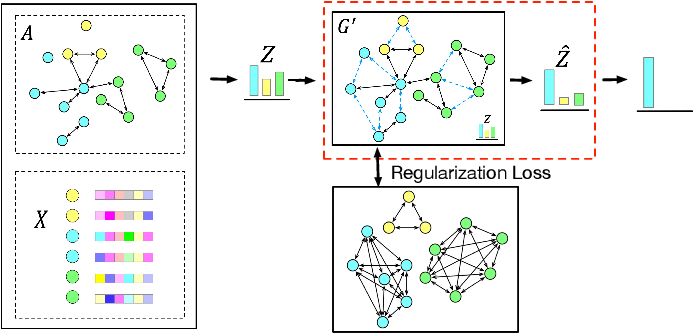 Figure 3 for Label-Consistency based Graph Neural Networks for Semi-supervised Node Classification