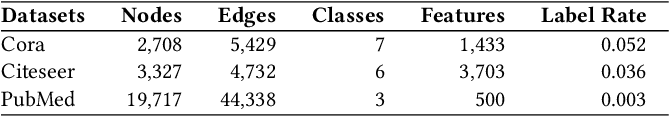 Figure 2 for Label-Consistency based Graph Neural Networks for Semi-supervised Node Classification