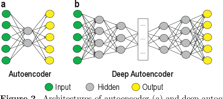 Figure 3 for Deep Learning in Mining Biological Data