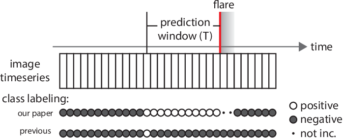 Figure 3 for Flare Prediction Using Photospheric and Coronal Image Data