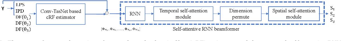 Figure 1 for MIMO Self-attentive RNN Beamformer for Multi-speaker Speech Separation