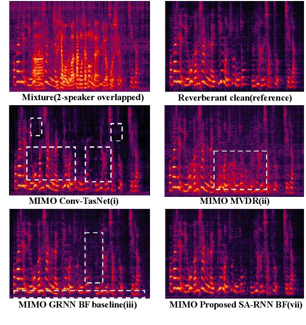 Figure 4 for MIMO Self-attentive RNN Beamformer for Multi-speaker Speech Separation