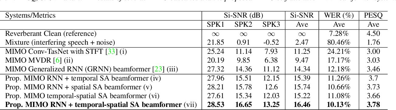 Figure 2 for MIMO Self-attentive RNN Beamformer for Multi-speaker Speech Separation