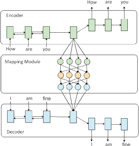 Figure 1 for An Auto-Encoder Matching Model for Learning Utterance-Level Semantic Dependency in Dialogue Generation