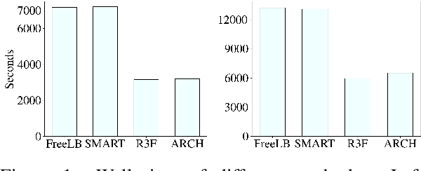 Figure 2 for ARCH: Efficient Adversarial Regularized Training with Caching