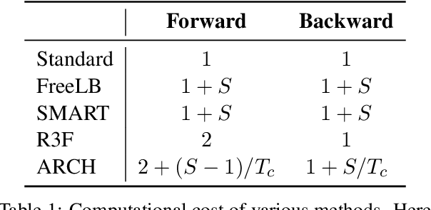 Figure 1 for ARCH: Efficient Adversarial Regularized Training with Caching