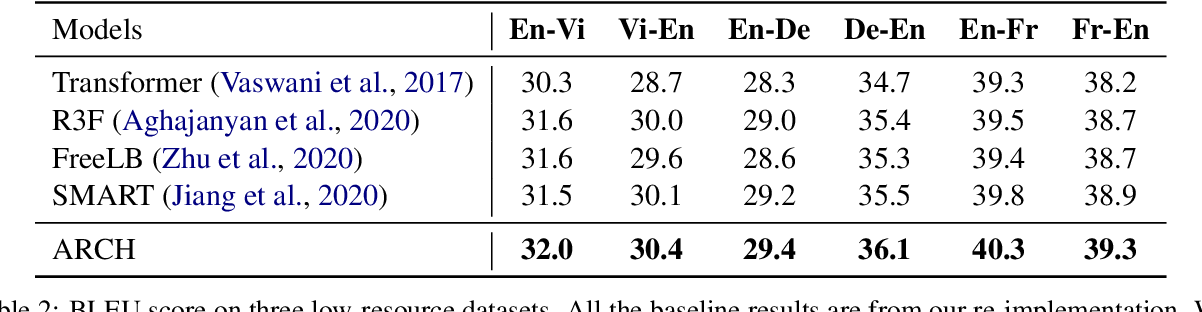 Figure 3 for ARCH: Efficient Adversarial Regularized Training with Caching