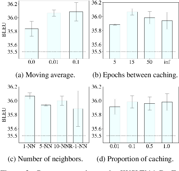 Figure 4 for ARCH: Efficient Adversarial Regularized Training with Caching