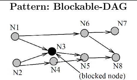 Figure 4 for Knowledge Patterns