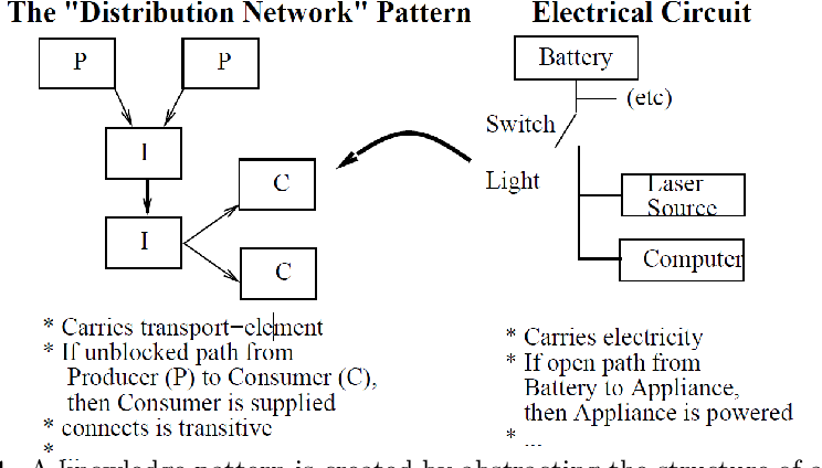 Figure 1 for Knowledge Patterns