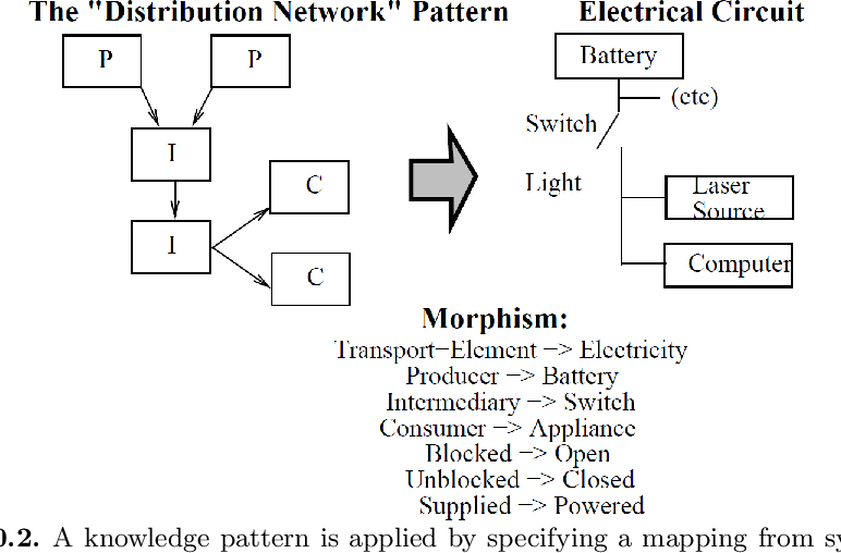 Figure 2 for Knowledge Patterns
