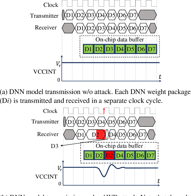 Figure 3 for Deep-Dup: An Adversarial Weight Duplication Attack Framework to Crush Deep Neural Network in Multi-Tenant FPGA