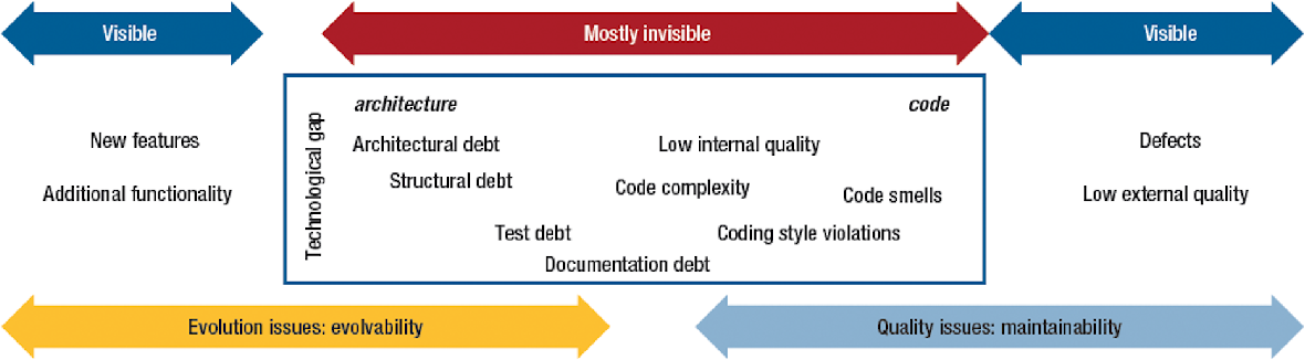 Figure 1 for Better Technical Debt Detection via SURVEYing