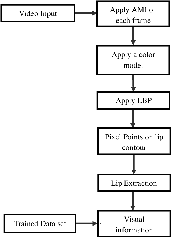 Figure 2 for A Study on Lip Localization Techniques used for Lip reading from a Video