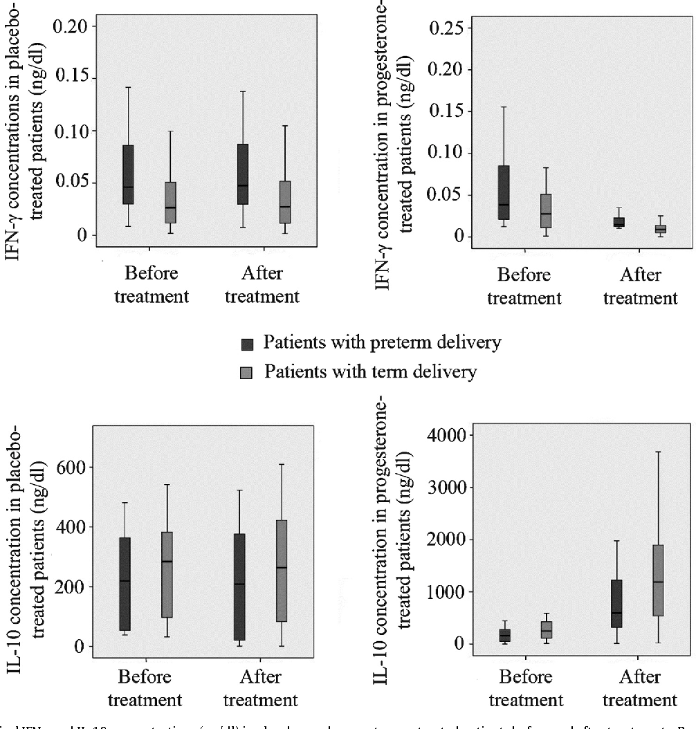 Progesterone and threatened abortion: a randomized clinical