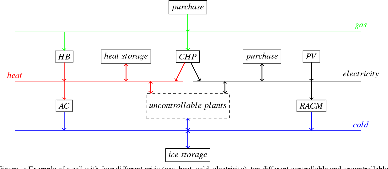 Figure 1 from Flexibility Definition for Smart Grid Cells in