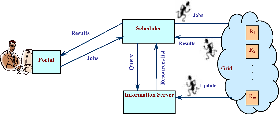 PDF] On the Design of Job Scheduling Strategy Using Agent