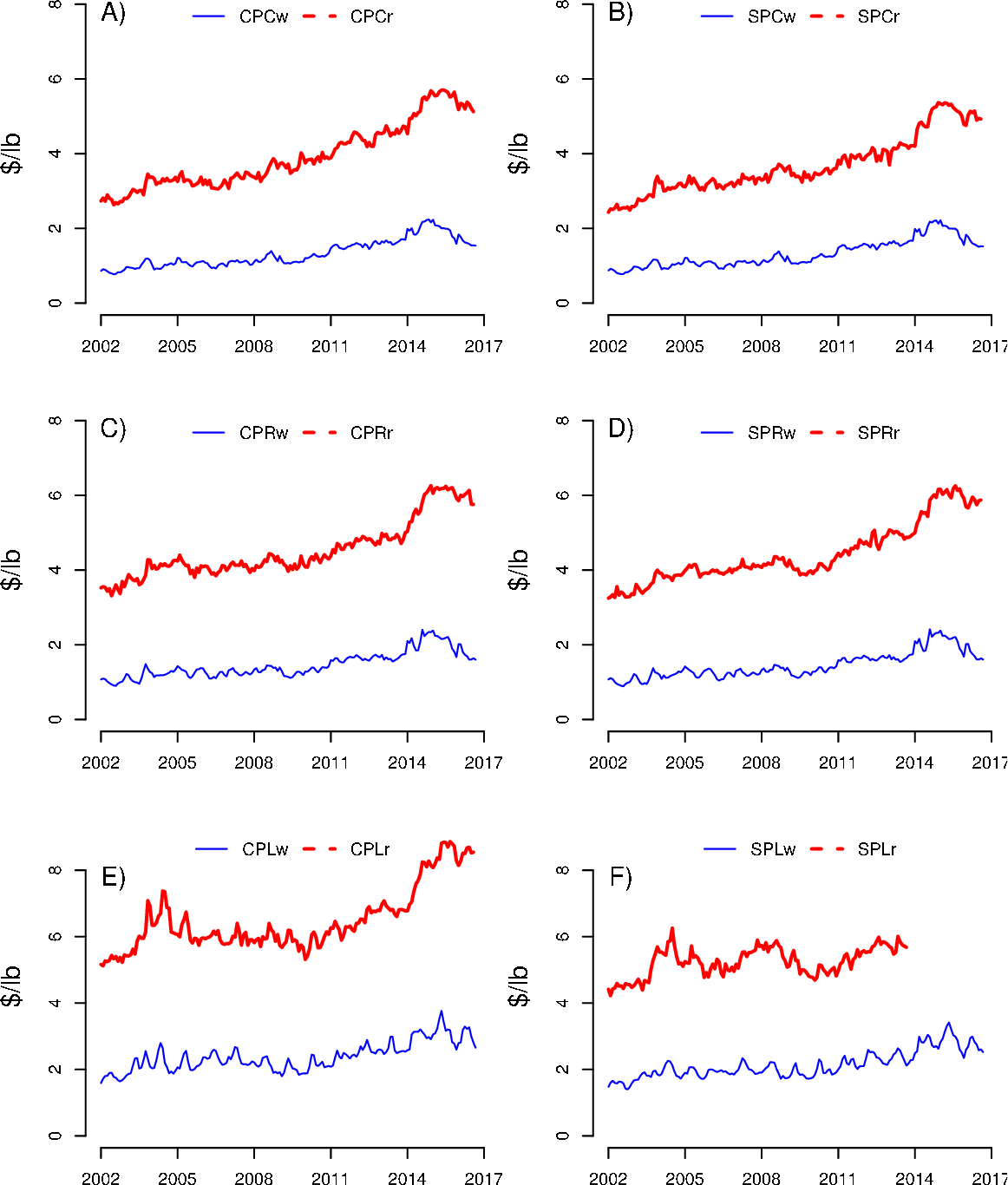 Vertical price relationships between different cuts and