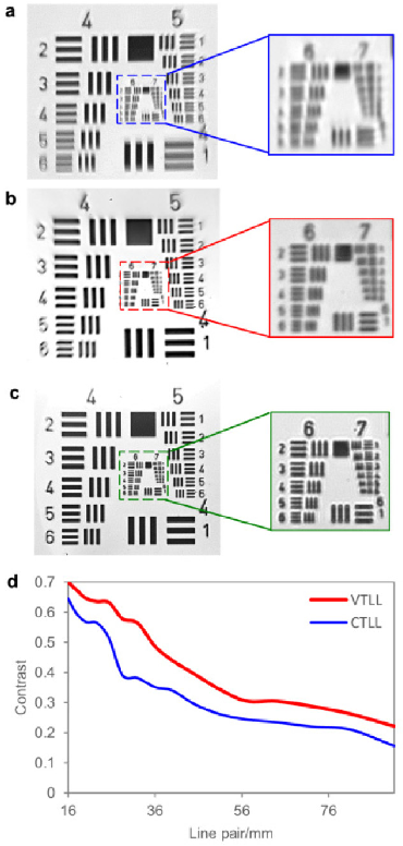 Fig. 8. Central resolution measurement by imaging a positive USAF 1951 resolution target. (a, b, c) show the measurements via the CTLL, the VTLL, and a solid lens at + 100 dpt, respectively. The insets are the magnified views (digital zoom: 2.5 × ) of the highlighted region of the left images; and (d) comparison of meridional MTF curves of CTLL and VTLL at + 100 dpt. The MTFs correspond to the center of the frame. VTLL presents a better contrast from 16 lp/mm to 91 lp/mm. MTF, modulus transfer function; CTLL, constant thickness liquid lens; VTLL, varied thickness liquid lens; dpt, diopter.