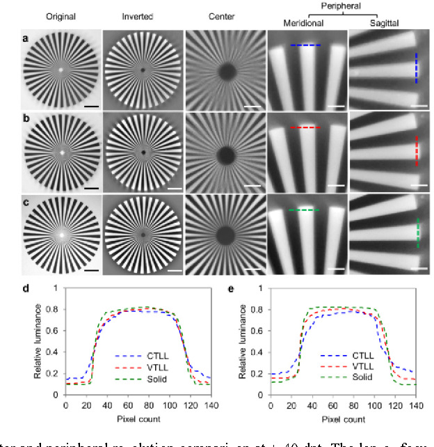 Fig. 7. Center and peripheral resolution comparison at + 40 dpt. The lenses focus on a Siemens star target at 5.1 × magnification and + 40 dpt. (a) CTLL, (b) VTLL, and (c) N-BK 7 planoconvex spherical lens. The first two columns show the original snapshots and their inverted images for visualization purposes (scale bar: 2.1 mm). The rest three columns show the center and peripheral regions on the meridional and sagittal planes of the images from the second column (scale bar: 0.52 mm); (d, e) relative luminance along the top and right edges (marked by dotted colored line) of the Siemens star target. CTLL, constant thickness liquid lens; VTLL, varied thickness liquid lens; dpt, diopter.
